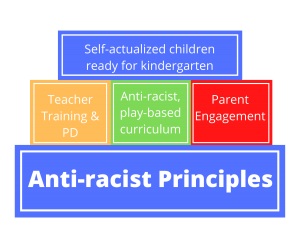 Top Box. Self-actualized children ready for kindergarten. 3 Middle boxes. Teacher training & PD. Anti-racist, play-based curriculum. Parent engagement. Bottom box. Anti-Racist Principles.